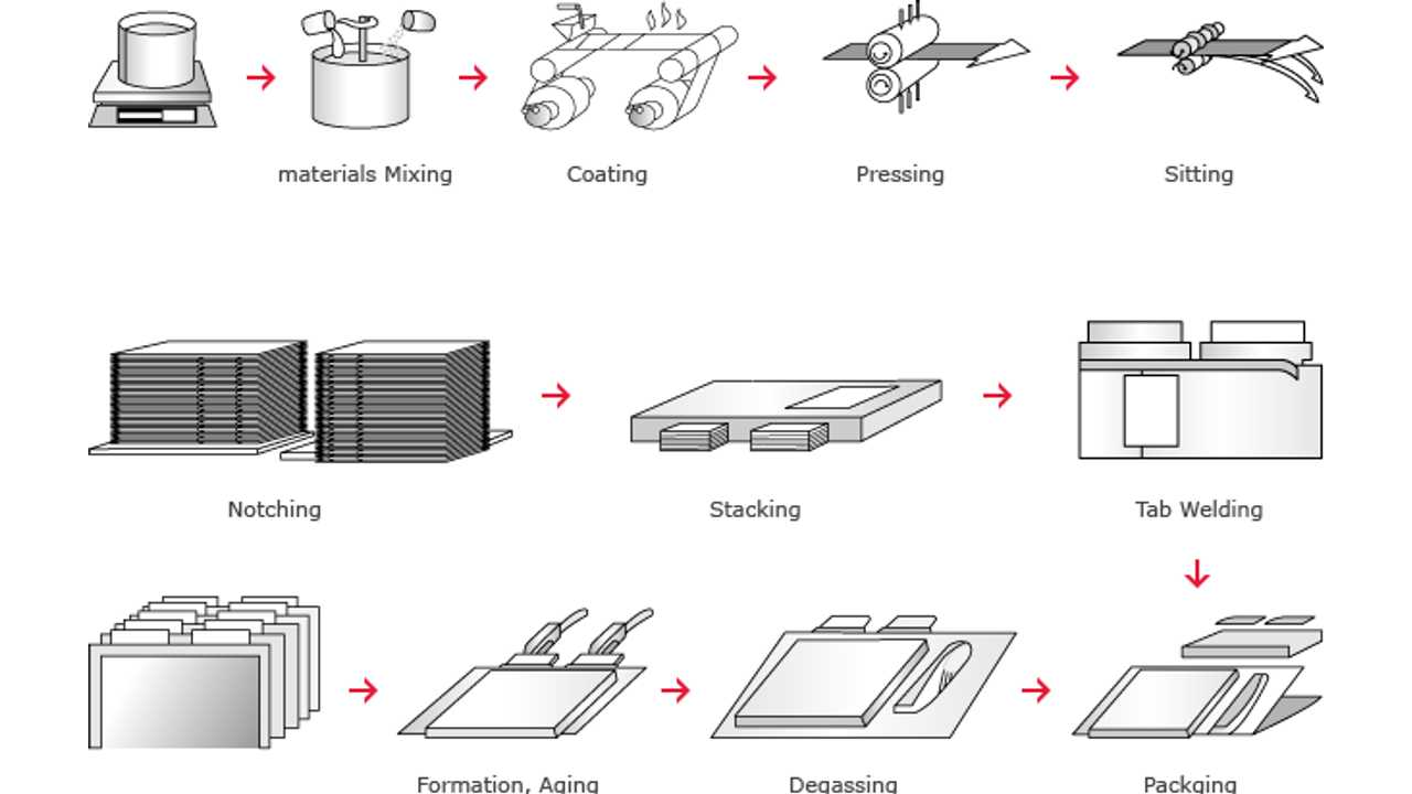 SK Innovation's lithium-ion battery manufacturing process that doesn't come to China
