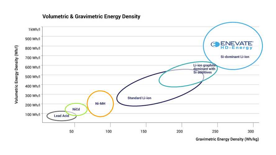 Enevate Battery Start-Up Secures Funding From LG Chem