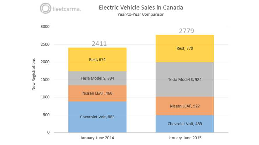 Detailed Look At Plug-In Electric Car Sales In Canada