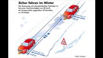 Irrtümer zum Thema Winterreifen