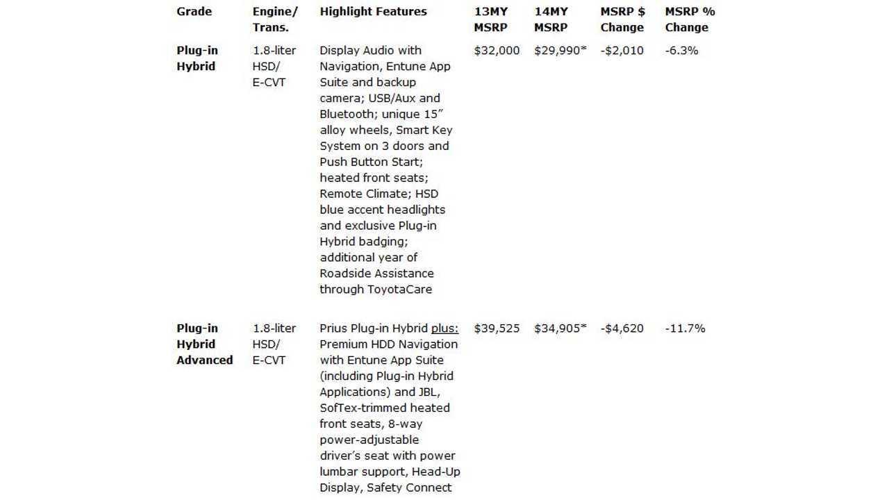 2014 Prius Plug-In Hybrid Pricing