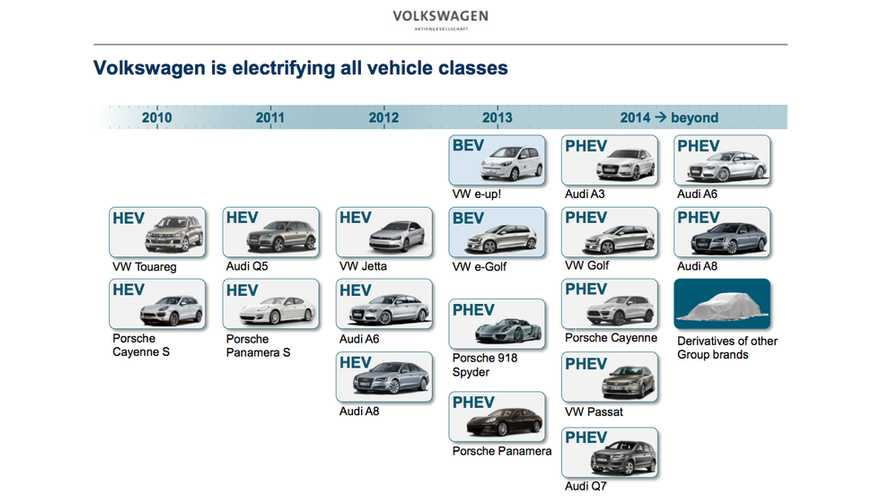 Volkswagen Outlines Its Electrified Vehicle Offerings - Present and Future - 15 Plug In Models By 2017