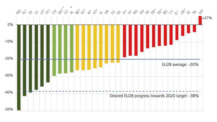 Sicurezza stradale: l'Europa avanza, l'Italia perde terreno