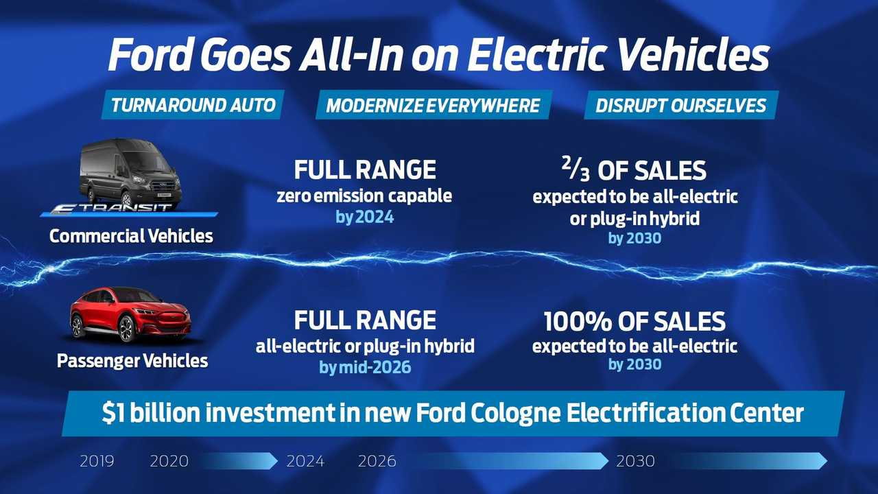 Ford's Electrification Plan For Europe