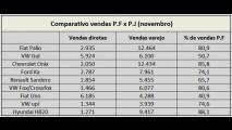 Palio é líder, mas Onix e HB20 são os preferidos do consumidor - entenda