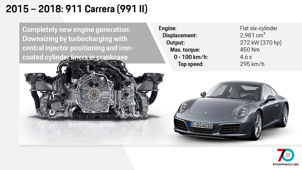 See How The Porsche 911 Has Evolved Through Years 1986 Flat 6 Engine Diagram 2015 991 Facelift