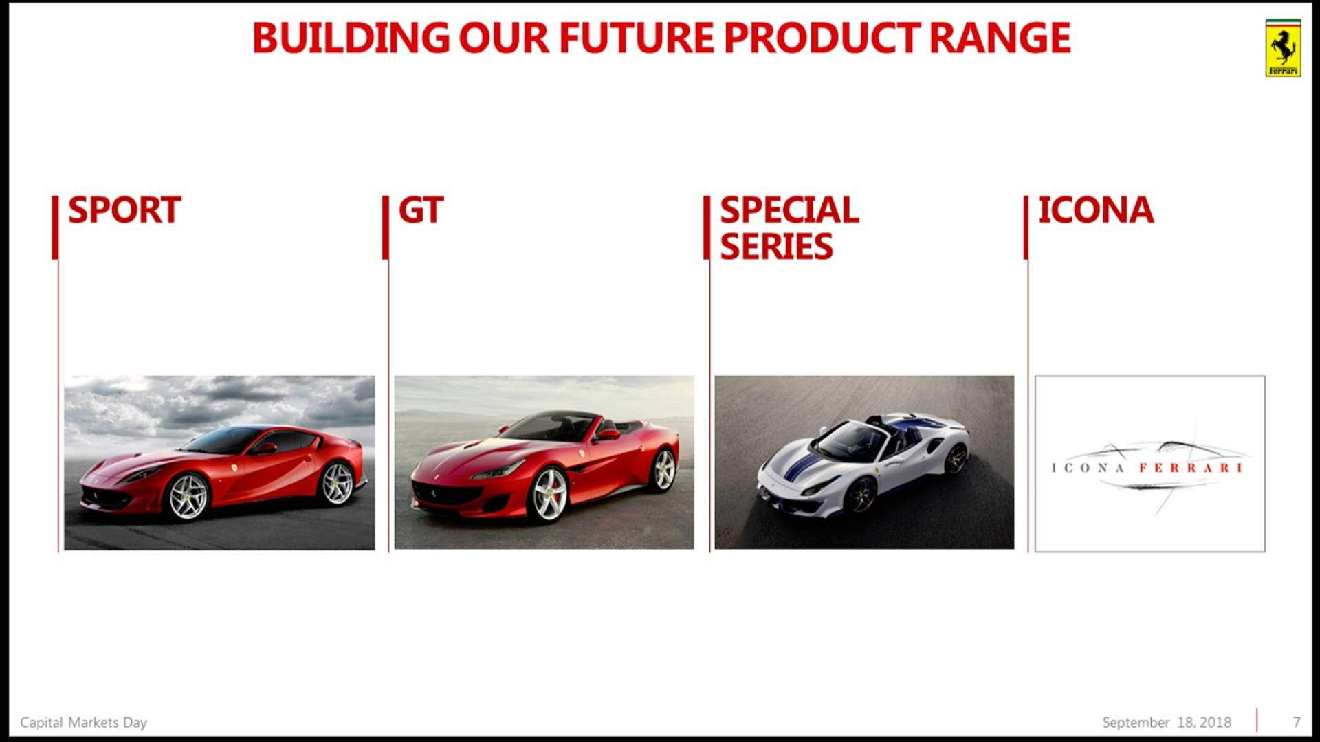 Ferrari Reveals 2018-2022 Roadmap With More Hybrid Models