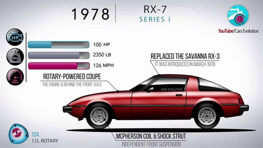 Mazda RX-7 Evolution