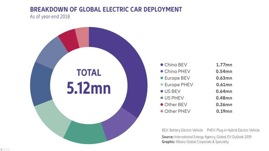 This AGCS Study Shows What EV Producers Have To Consider Regarding Insurance