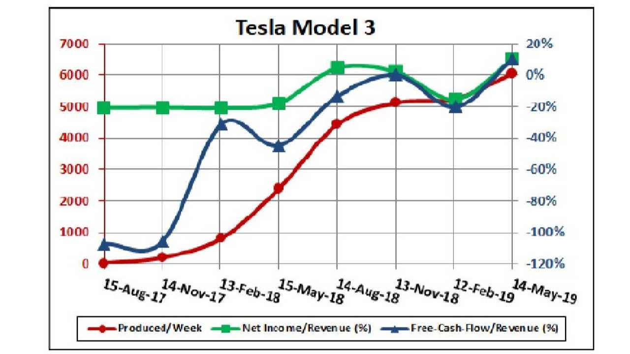 tesla model 3 finances