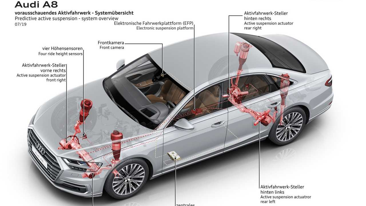 Audi A8 sospensioni predittive