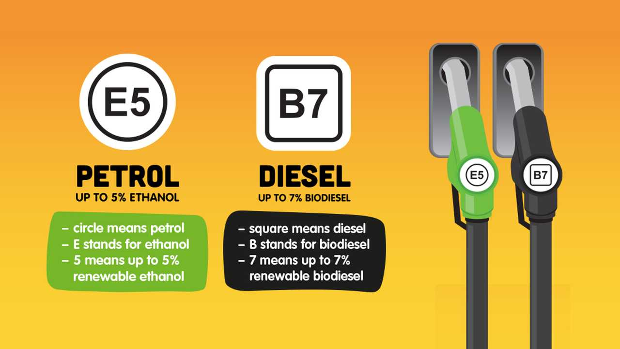 E5 petrol and B7 diesel biofuel content labels