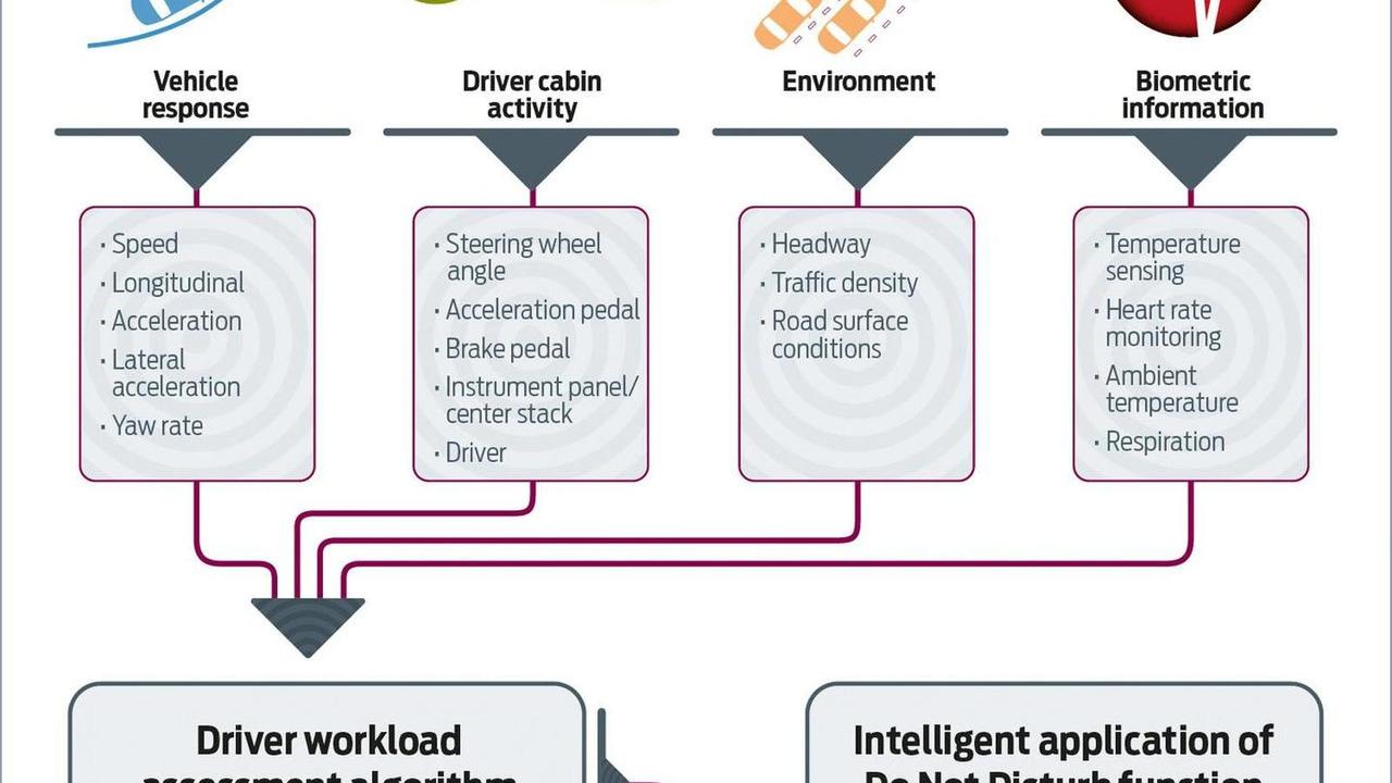 Ford Driver Workload Estimator 27.6.2012