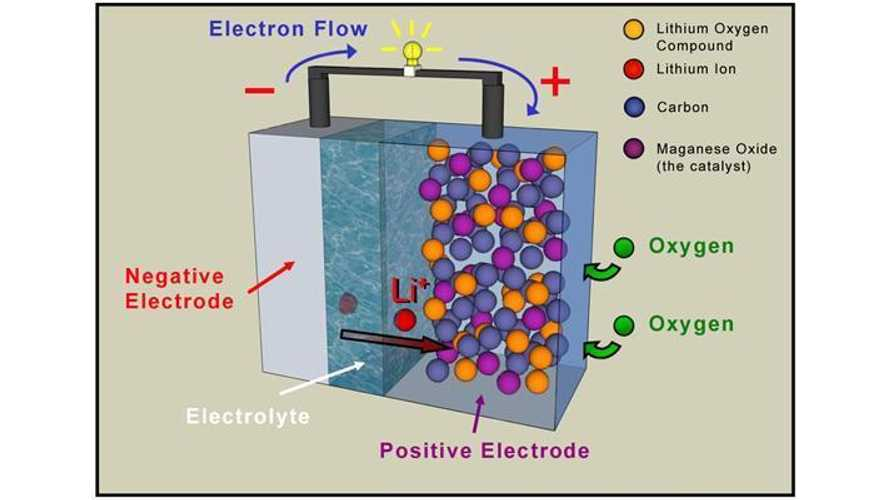 Researchers Discover What's Holding Back Breakthrough Lithium-Air Battery