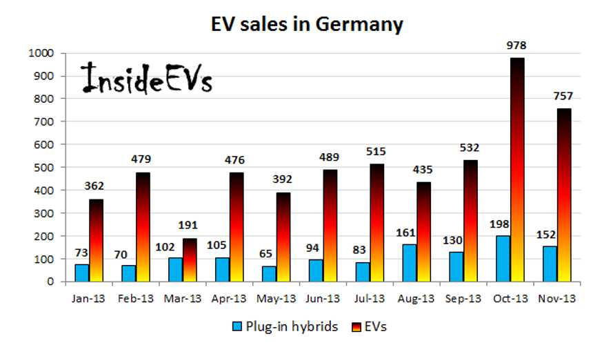 In Germany, EV Sales Reach Second Highest Level Ever in November