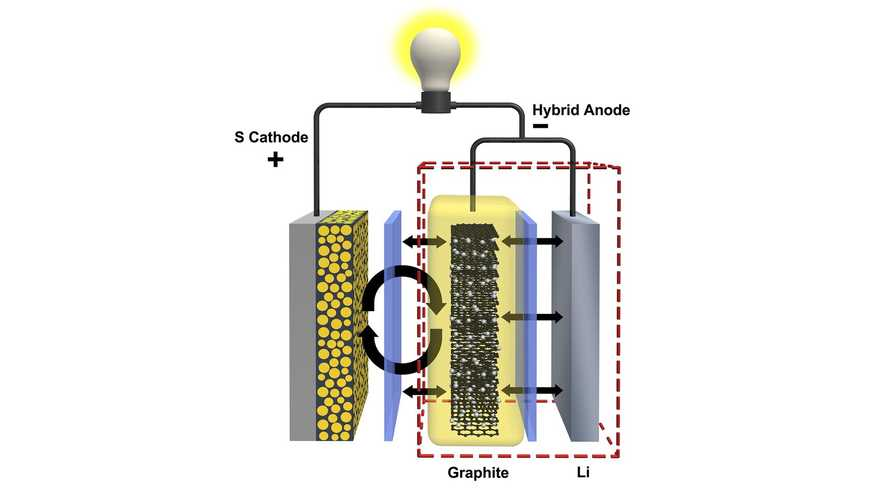 PNNL Develops Hybrid Anode That Could Extend Lithium Sulfur Battery Life