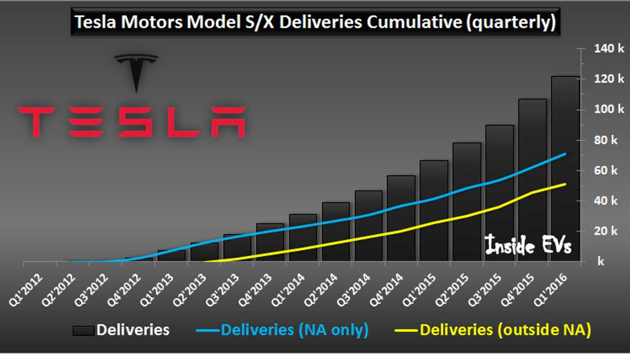 Tesla Motors electric car sales in - March 2016