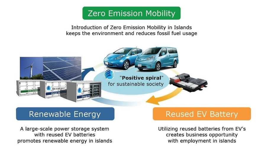 Koshiki Islands in Japan To Get Large-Scale Power Storage Facilities