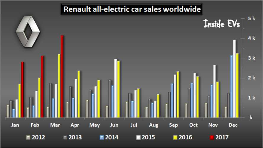Renault Sets Electric Car Sales Record In March With 4,134 Deliveries In March