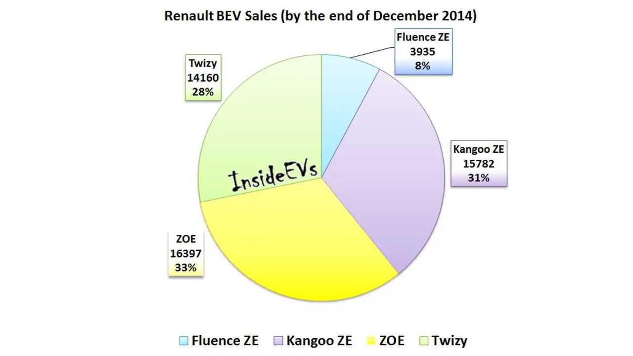 Renault Electric Car Sales Quietly Surpass 50,000