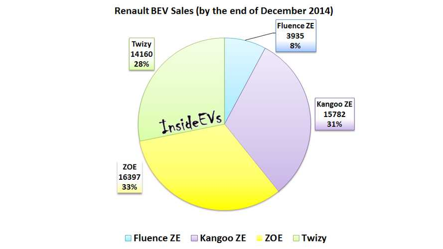 Renault Electric Car Sales Quietly Surpass 50,000