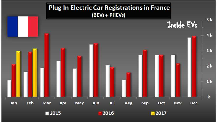 Plug-In Sales In France Increase By 7% In Febuary, Thanks Entirely To The Renault ZOE