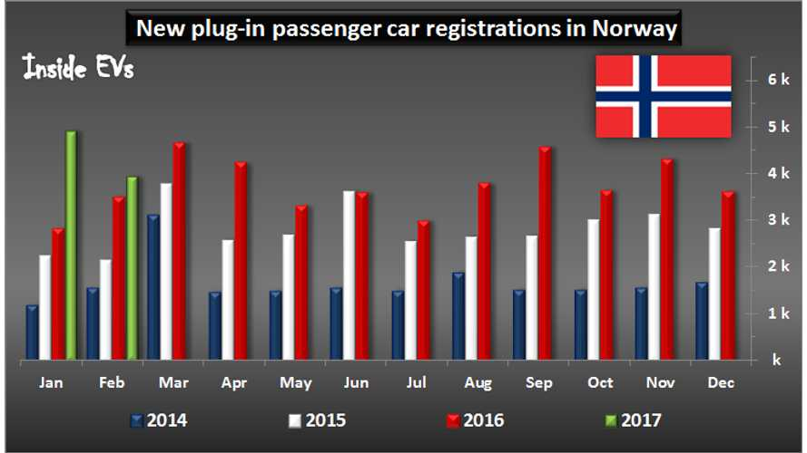 In Norway, 9 Of The 10 Best-Selling Cars Were Electrified In 2016
