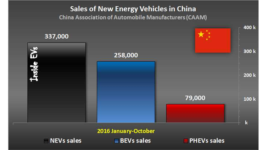 China Expected To Ease Electric Car Quotas