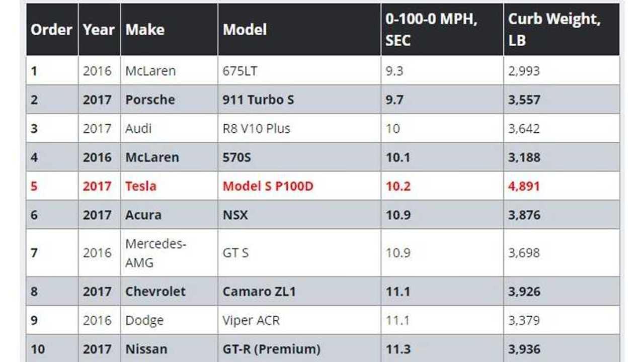 Tesla Model S P100DL Performs Motor Trend's 0-100-0 MPH Test