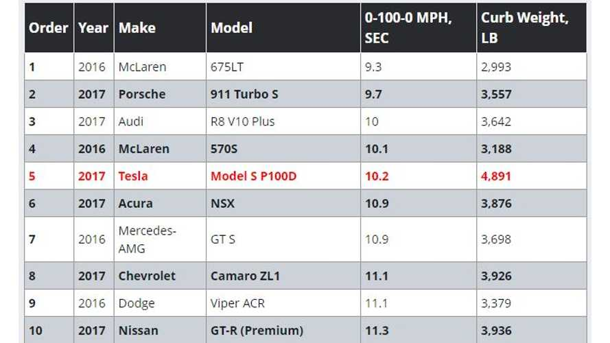 Tesla Model S P100DL Performs Motor Trend's 0-100-0 MPH Test