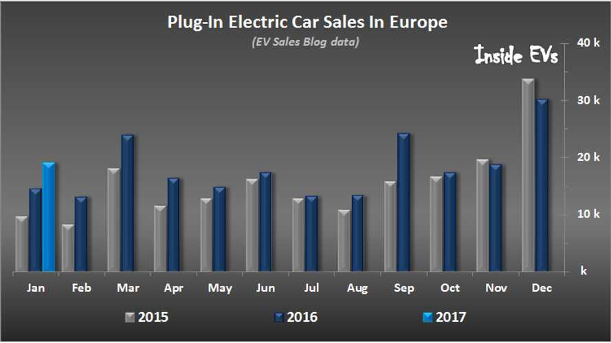 Europe: 31% More Plug-Ins Sold In January 2017. Renault ZOE In Charge