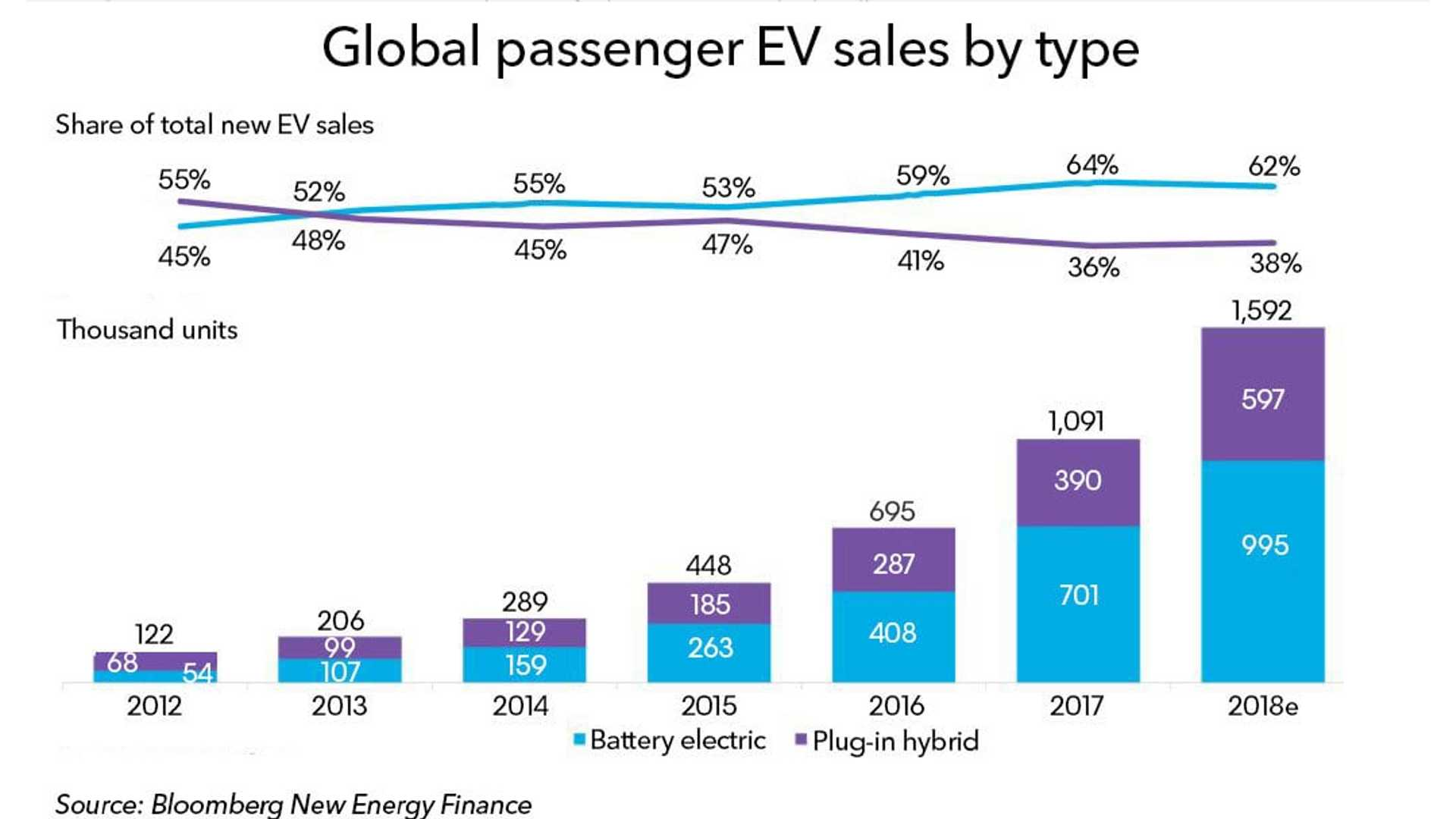 Highlights From Bloomberg S Electric Vehicle Outlook 2018