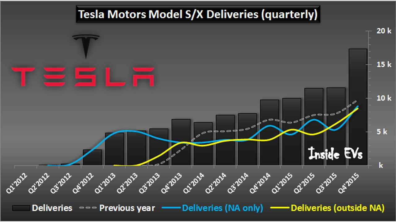 Tesla Motors - Model S/X Road To 50,000+ Sales In 2015 & Cumulative Total Of Nearly 110,000