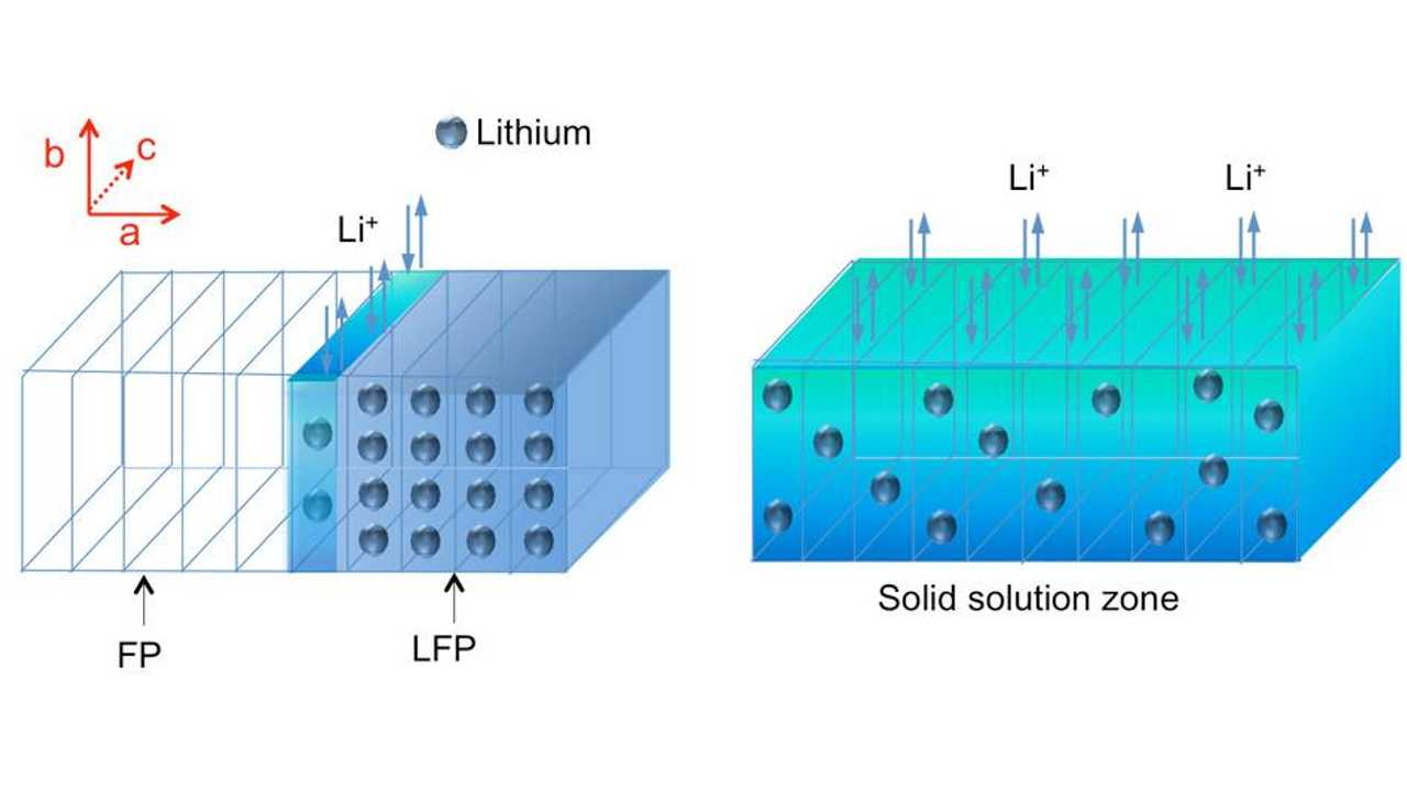 MIT Explores A Lithium Iron Phosphate Battery From the Inside
