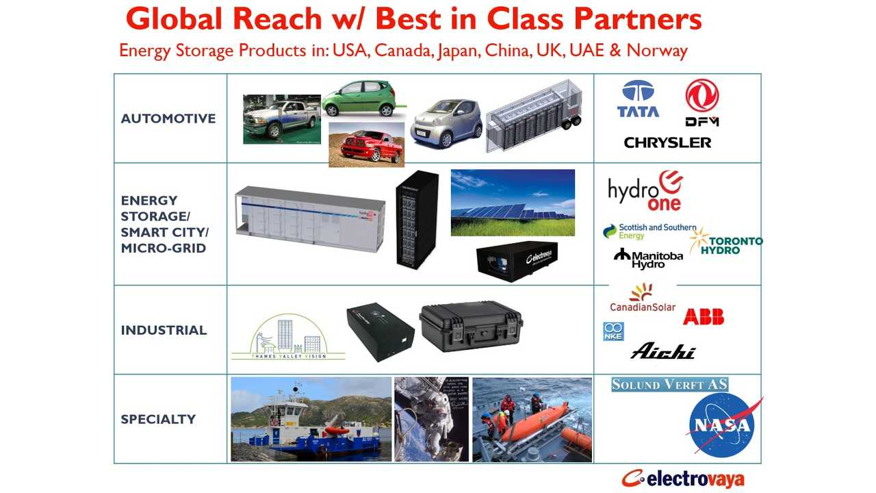 Electrovaya Increased Revenues To $7.4 Million In FY 2014