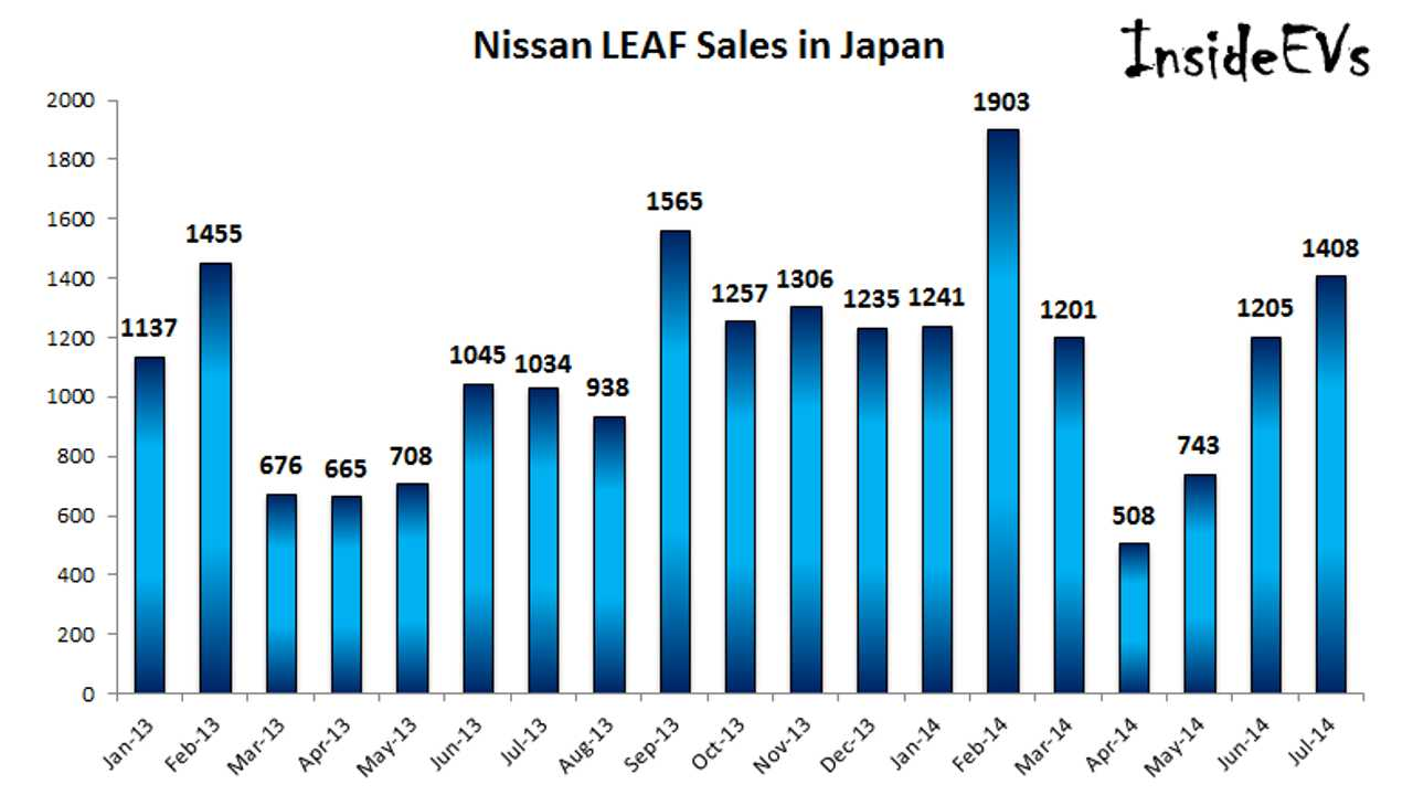 Nissan LEAF Sales In Japan Exceeded 1,400 in July - Almost 4,500 With US Sales Added In