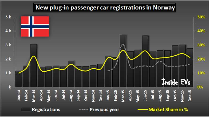 Norway Ends 2015 At Average 22% Market Share For Plug-In Electric Cars