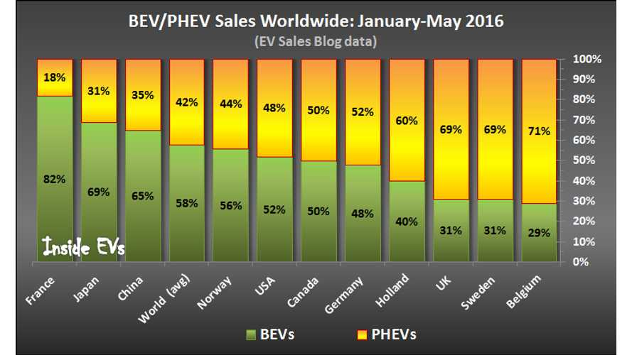 All Electric Vehicles Still Represent The Majority Of Plug-In Sales Worldwide