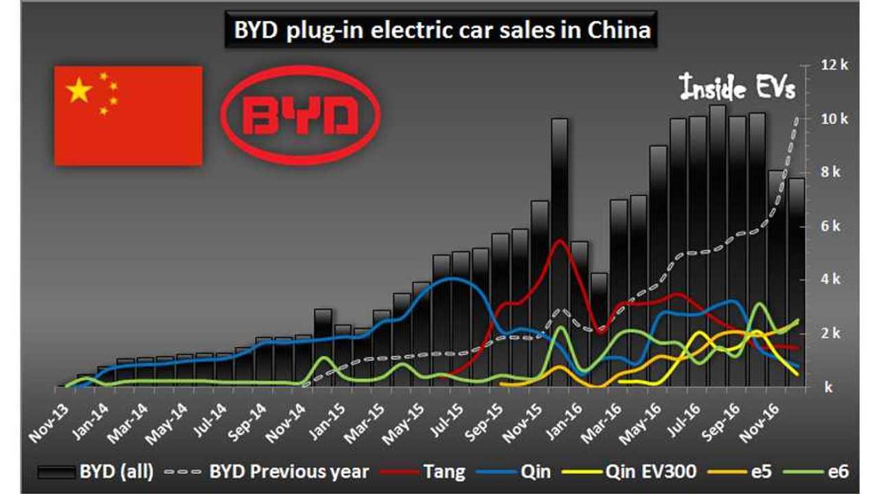 BYD Sold 100,000 EVs In 2016, But December Was Weak (relatively speaking)