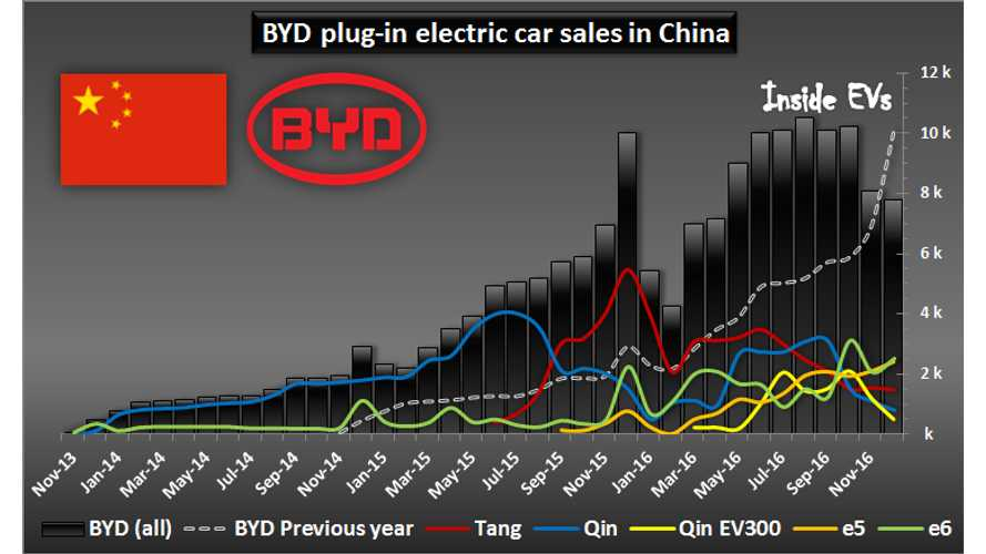 BYD Sold 100,000 EVs In 2016, But December Was Weak (relatively speaking)