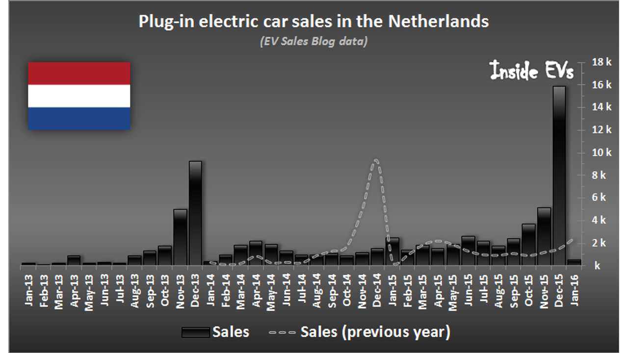 Plug-in electric car sales in the Netherlands (data source: EV Sales Blog) – January 2016