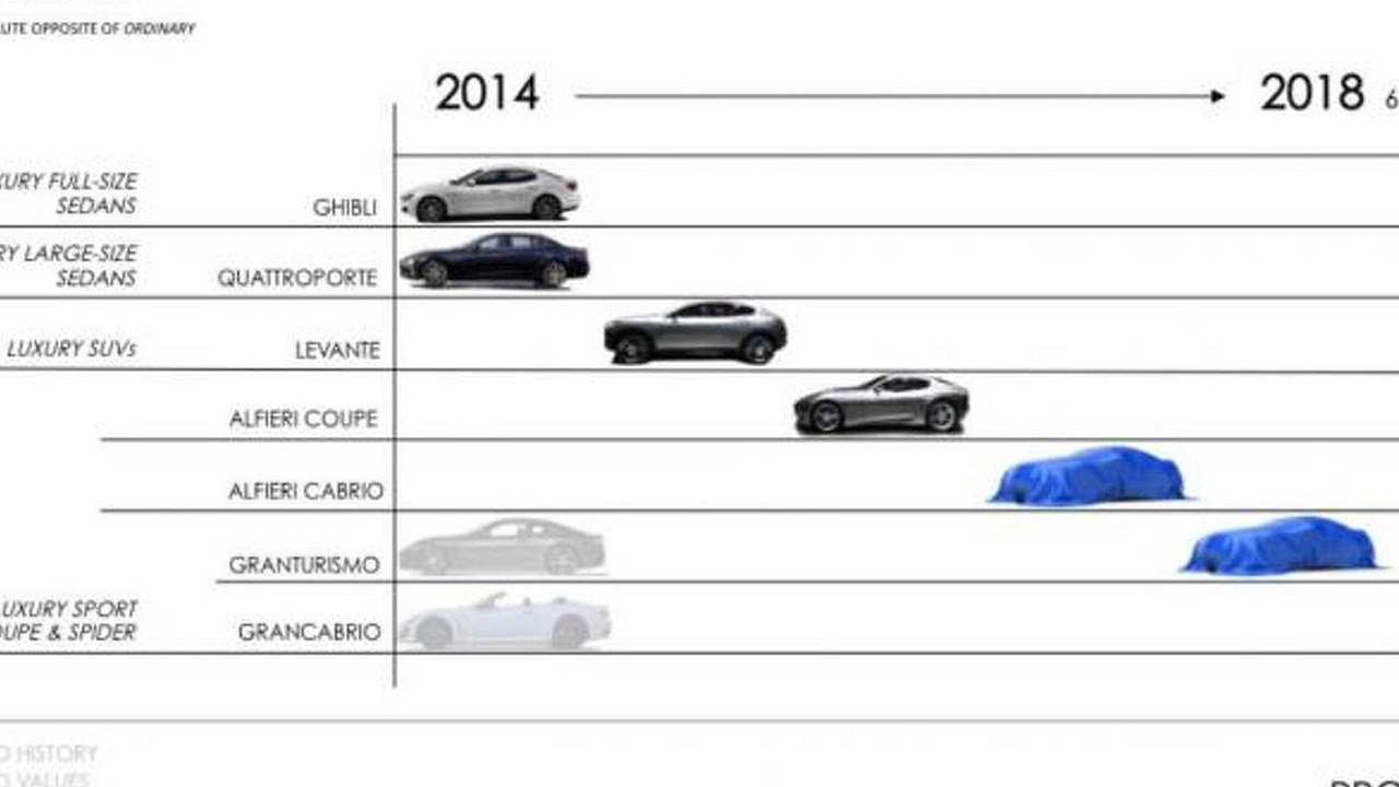 Maserati five year plan