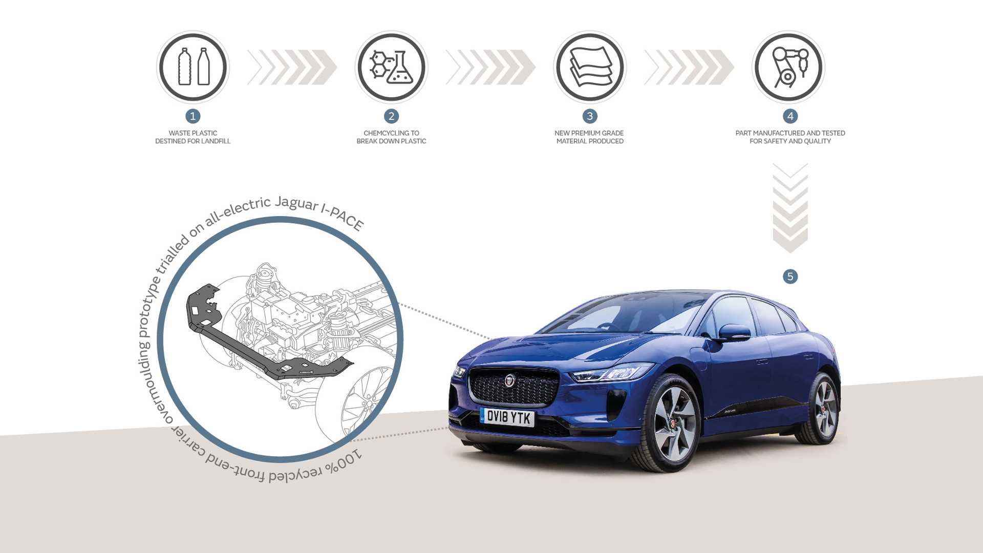 Jaguar Land Rover Wants To Turns Rubbish Into Car Parts