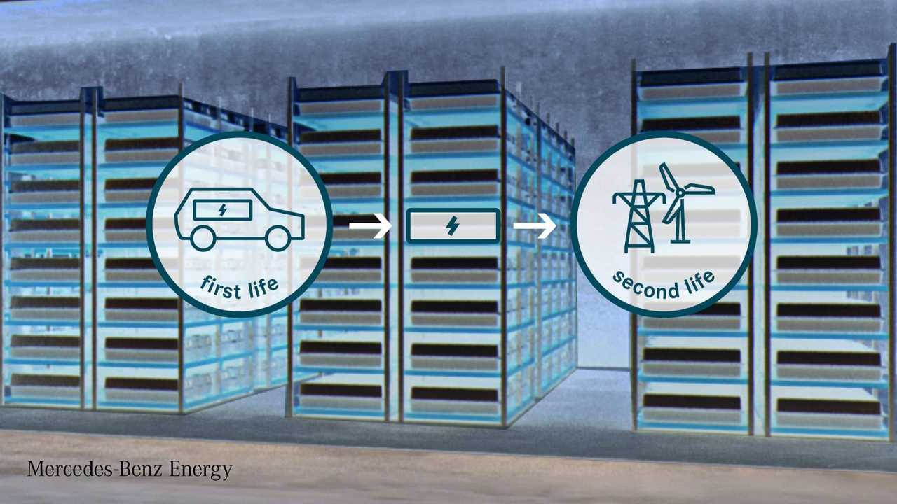 Mercedes-Benz Energy and Beijing Electric Vehicle start development partnership on 2nd-life battery storage