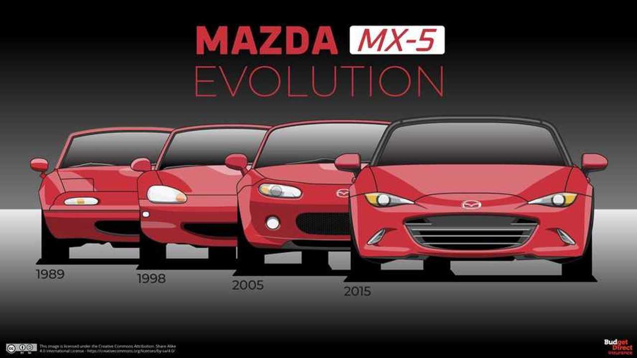 Mazda MX-5 Evrim