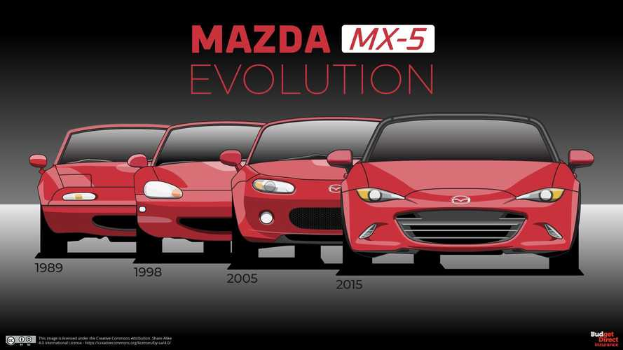 Mazda MX-5 Miata Evolution Shows Four Generations Of Roadster Bliss