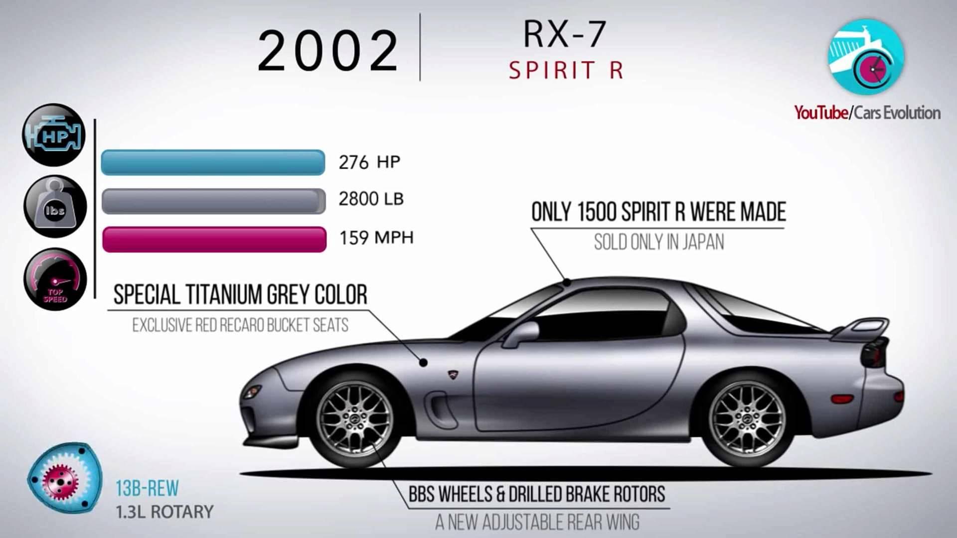 Kelebihan Kekurangan Mazda Rx Murah Berkualitas
