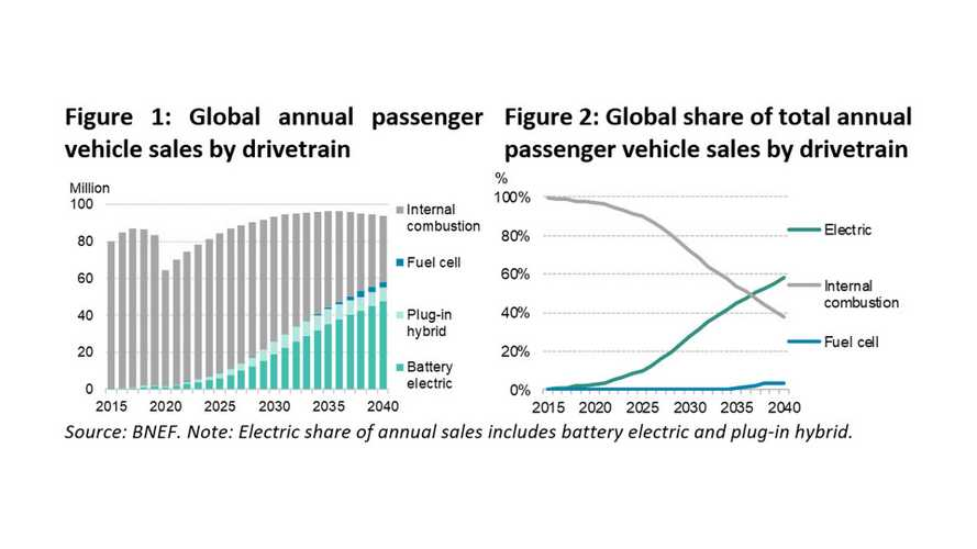 In General Sales Decline Times, EV Market Share Will Rise By Falling Less