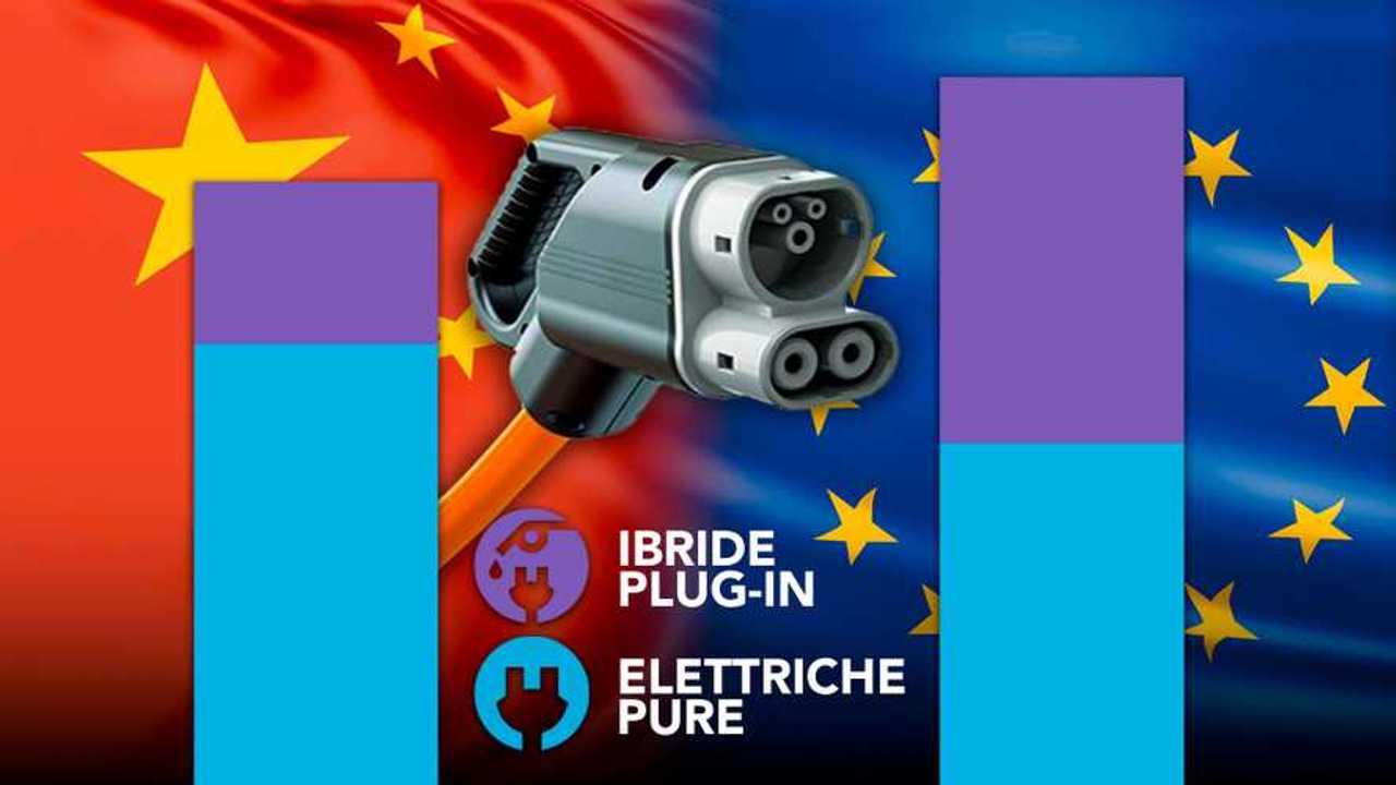 Europa VS Cina