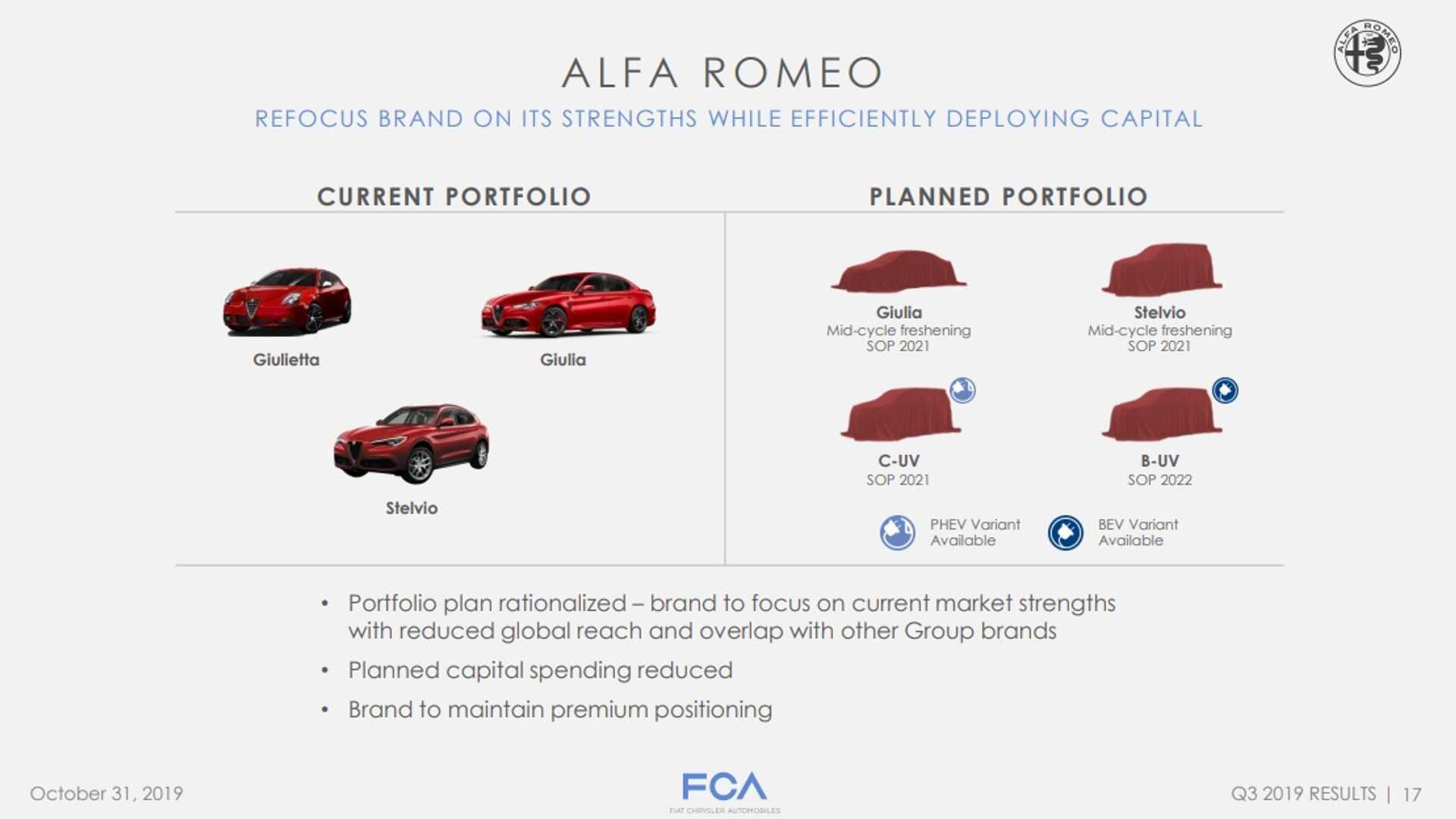 Η Alfa Romeo ενημέρωσε το χάρτη πορείας για τα προϊόντα